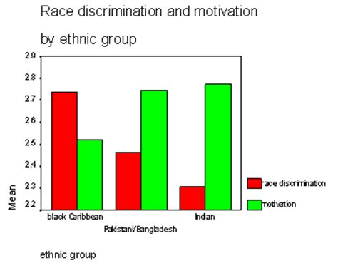 Racial discrimination in sports essays